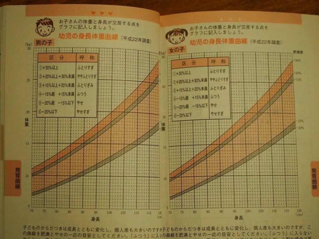 未就学児の平均身長、体重データはどのように調査されているの?