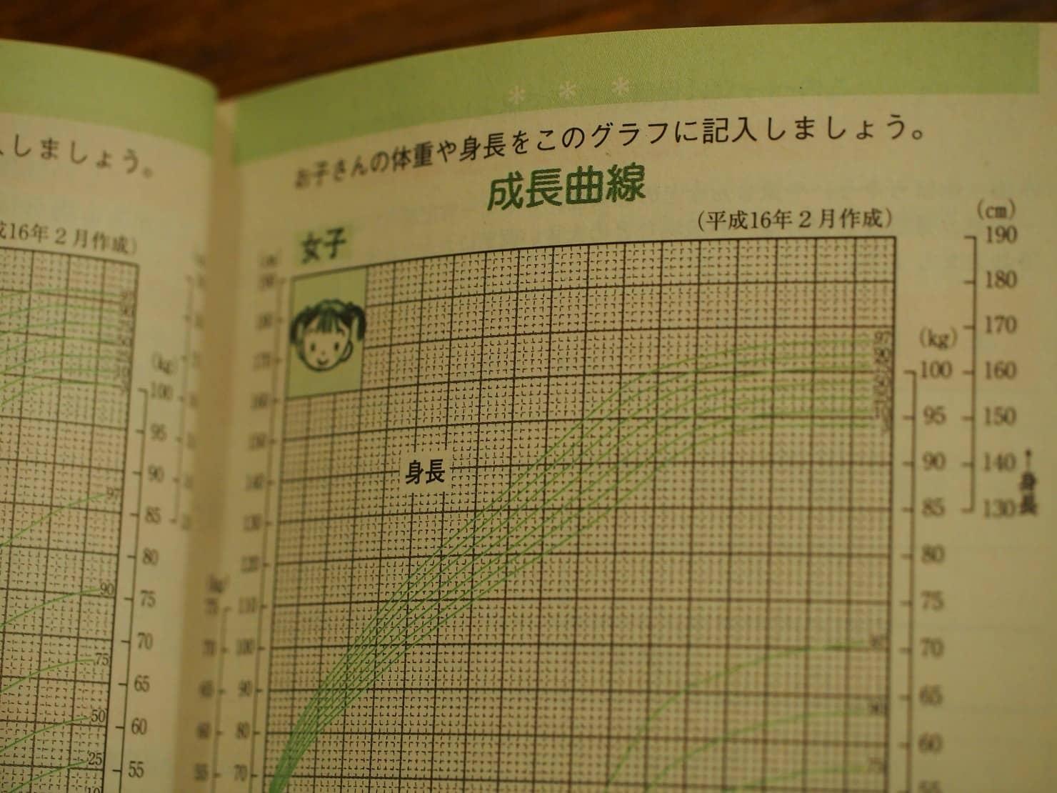 0歳~6歳の赤ちゃん、幼児の平均身長と体重は? 小学校に上がるまでの子供の成長の目安を紹介!