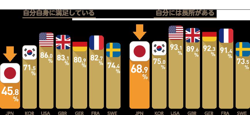 日本は諸先進国に比べて自己肯定感が低い